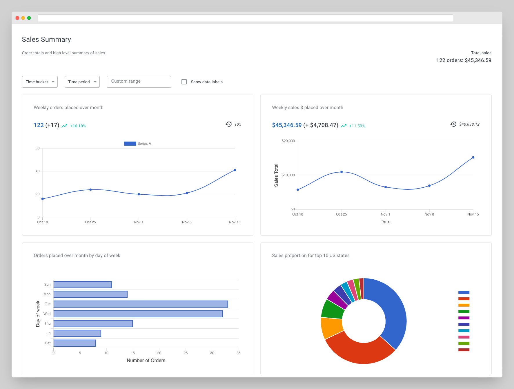 Reporting & analytics by Confinus